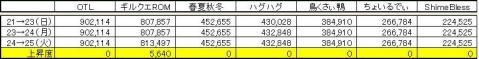 GP上昇度 0825