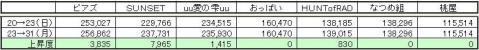 なつめGP上昇度 0831