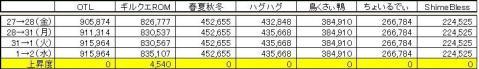 GP上昇度 0902
