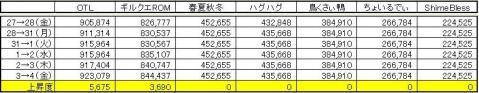 GP上昇度 0904