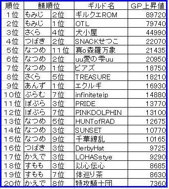 0919GP上昇ランキング