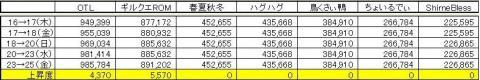 GP上昇度 0925