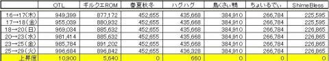 GP上昇度 0929