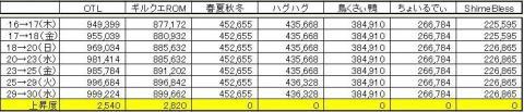 GP上昇度 0930