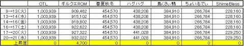 GP上昇度 1021