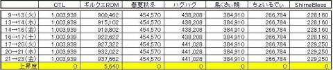 GP上昇度 1023