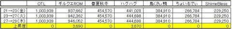 GP上昇度 1029