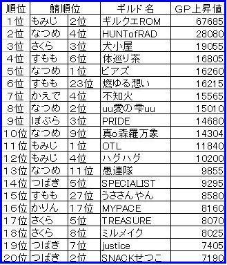 1120GP上昇ランキング