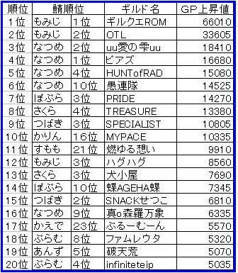 1218GP上昇ランキング