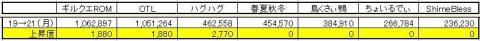 GP上昇度 1221