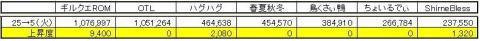 GP上昇度 0105