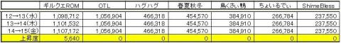 GP上昇度 0115