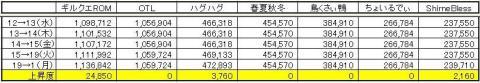 GP上昇度 0201