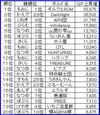 0120GP上昇ランキング