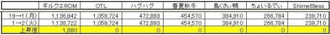 GP上昇度 0202