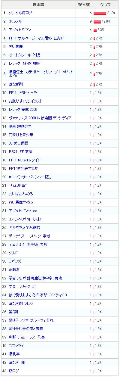 アクセス解析より検索ワード(6月)