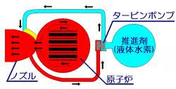 熱核ロケット構造