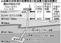 柏崎刈羽原発の地震