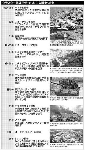 クラスター爆弾が使われた主な戦争・紛争