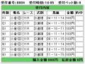 00907小倉11R②