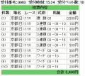 081019京都11R