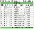 081115東京11R
