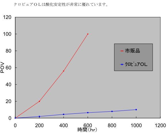 酸化安定性