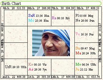 マザー・テレサの出生図
