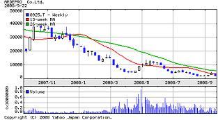 8925アルデプロ 20080922株式チャート