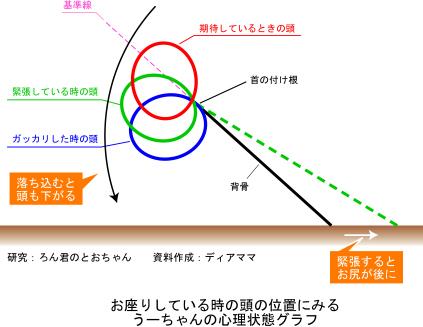 うーちゃんの心理グラフ