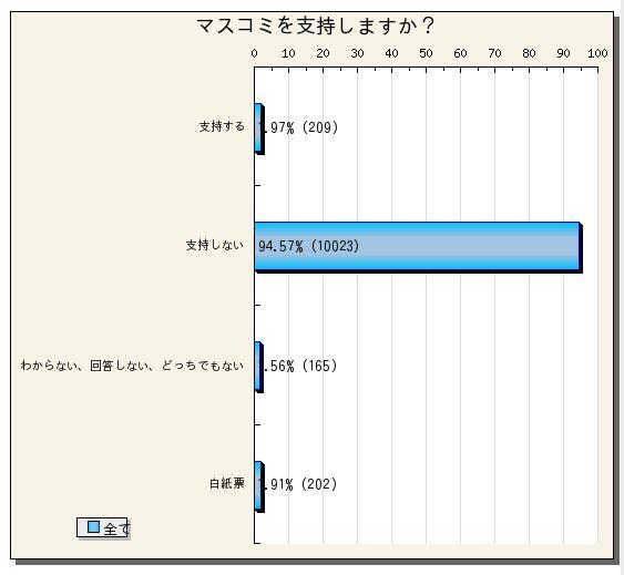 Dt_20090403_マスコミ支持しますか?結果グラフ.jpg