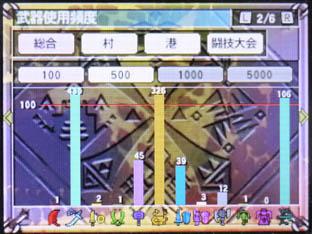 20120326武器使用率