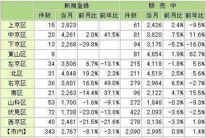 中古住宅統計20087