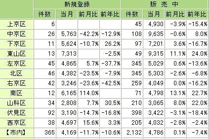 土地統計20087