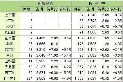 統計新築20087