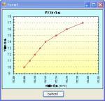線グラフ(zedgraph)
