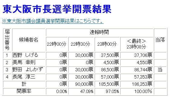 平成23年度東大阪市市長選挙結果