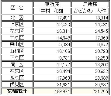 2012年度京都市長選結果