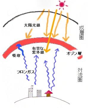 オゾン層破壊