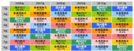 各アセットクラスの年間収益率(2006~2011年)
