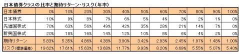 各アセットクラスを組み合わせたときの期待リターンとリスク。日本債券の組み入れ比率が低い左側ほどリスクが高いのがわかる