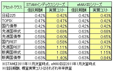 STAMとeMAXISの実質コスト比較(2011年12月)