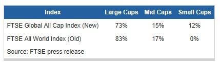 VTの小型株比率