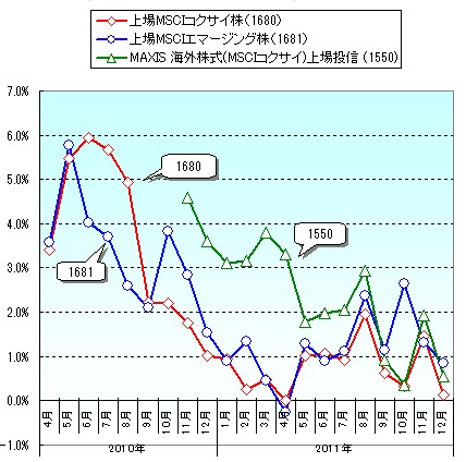 国内ETFの「基準価額と市場価格の乖離」の推移
