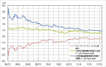 ブレイク・イーブン・インフレ率