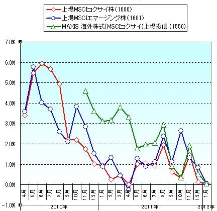 主要国内ETFの基準価額と市場価格の乖離率