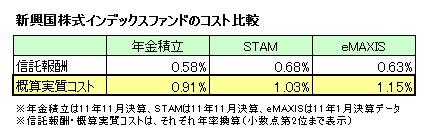 新興国株式インデックスファンドのコスト比較