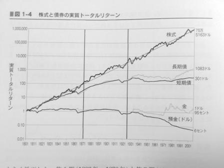 株式と債券の実質リターン