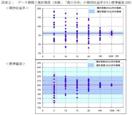 データ期間と推計精度(赤線:「真の分布」の期待収益率6%と標準偏差20%)