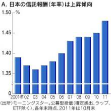 日本の投信の信託報酬推移